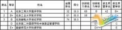 武书连2015中国独院本科毕业生质量分省排行榜