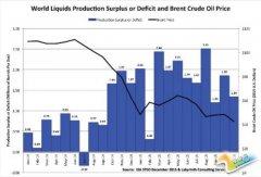 油市供需或现新趋势 油价出现一丝曙光?
