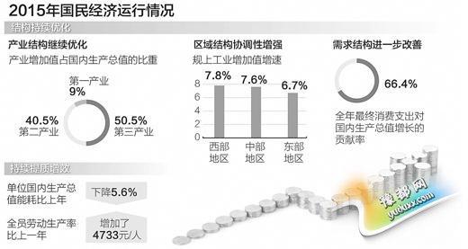 去年GDP增长6.9% 统计局:是个不低的速度