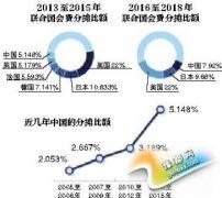中国缴联合国会费猛增 分摊比额升至全球第三