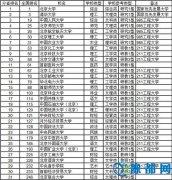 武书连 2015中国千所大学分省综合实力排行榜