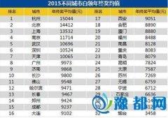 2015郑州白领平均年终奖9424元 全国第14名