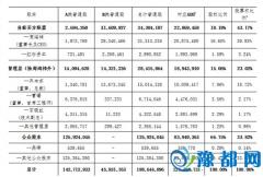 揭秘360百亿美元私有化方案:股权融资超40亿