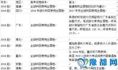 谢云峰:2016高考26省使用全国卷的利弊大盘点