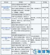 河北省中专学校2016年春季招生名单