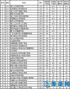 武书连2015中国独立学院毕业生质量排行榜