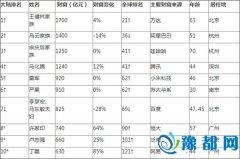 2016胡润中国富豪榜:河南首富依然是秦英林夫妇