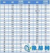 2015年楼市50强报告:郑州房价涨幅6.7%