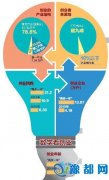 河南发布大众创业分析报告 4~8年为生存瓶颈期