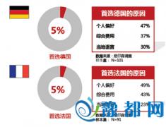 中信银行《出国留学中介评价指数白皮书》赴小语种国家留学解析