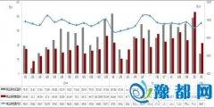 1月份郑州楼市成交量下滑 房价出现小幅上扬