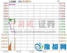 """沪深300指数大跌7.21% A股交易28分钟两次触发""""熔断"""""""