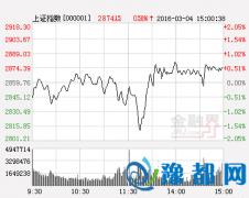 广州万隆:后市走势或更为反常