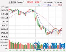 明天股市三大猜想及应对策略 :大盘继续震荡整理?