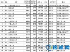 武书连2015中国大学教师效率100强