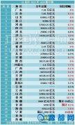 31省区2015年GDP排行榜出炉 河南排名第五(图)