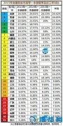 各省份最新高考难度模式!你所在的省是哪一类?
