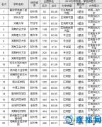 2016河南最佳大学排行出炉 信息工程大学问鼎