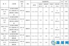 1-3月郑州土地成交多少?谁拿了?位于哪儿?