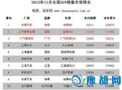 11月SUV市场盘点 H6破4万辆大关/自主包揽前三