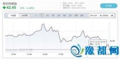 WTI原油价格跌近2% 跌至39.19美元/桶