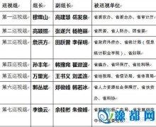 省委首轮巡视30家省直单位 领导小组名单公布
