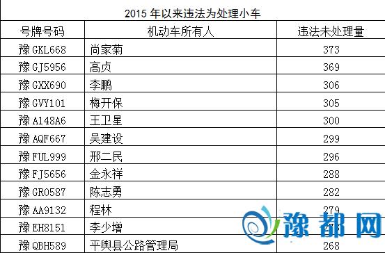河南最牛违章车主被曝光 1年违法373次(图)
