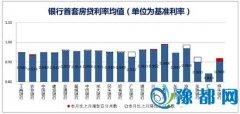 全国532家银行房贷利率调查:首房优惠比例59.47%
