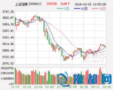 今日股市三大猜想及应对策略:延续调整之势?