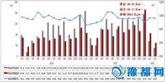 郑州二月楼市数据:中原、二七和管城区领跑