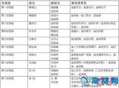 新任河南省委巡视组名单公布 首轮巡视30家单位