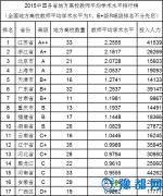 武书连2015中国各省大学教师水平及效率排行榜
