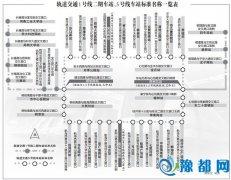 """郑州地铁1号线2期和5号线站点名称确定 将有""""郑州大学站"""""""