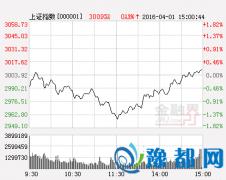 容维投资:沪指缩量下跌 下周或有新转折出现