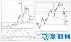 法兴:油价何时筑底? 且看技术分析指引