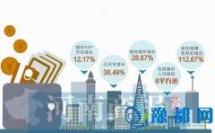 十二五河南城市发展报告发布 人均住房增6平米