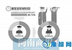 豫去年高校毕业生初次就业率:女生明显高于男生