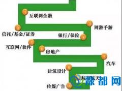 互联网金融成年终奖最多行业 郑州人均年终奖4千