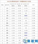 LOL世界的中国高考城邦,你是哪种模式?