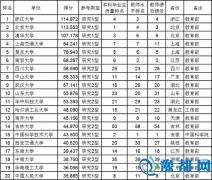 武书连2015中国37所研究型大学名单
