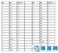 35个大中城市房价收入比排名:郑州排12名