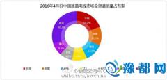 奥维云网:乐视超级电视4月全行业销量第一