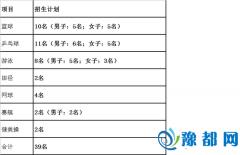 上海交通大学16年高水平运动队招生简章