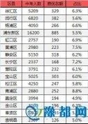 最新!上海各区县推优全解析:哪个区推优压力最小