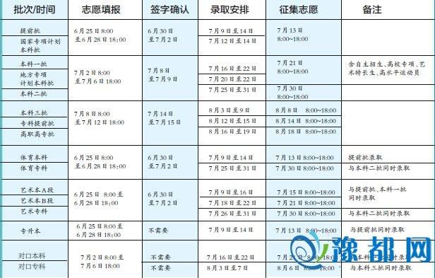 河南今年高考生达82万 录取率将稳中有升
