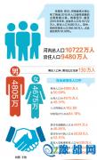 河南总人口10722万人 郑州常住人口956.90万人