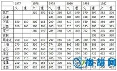 万万爸:统考时代中国高考分省录取线