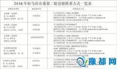 2016年驻马店市委第二轮巡察联系方式一览表