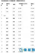 省城房价排行榜公布,看看郑州房价排第几?