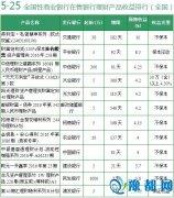 5月25日银行理财产品收益排行 预期最高收益20%